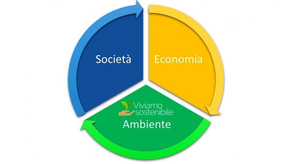 Cos'è lo Sviluppo Sostenibile?